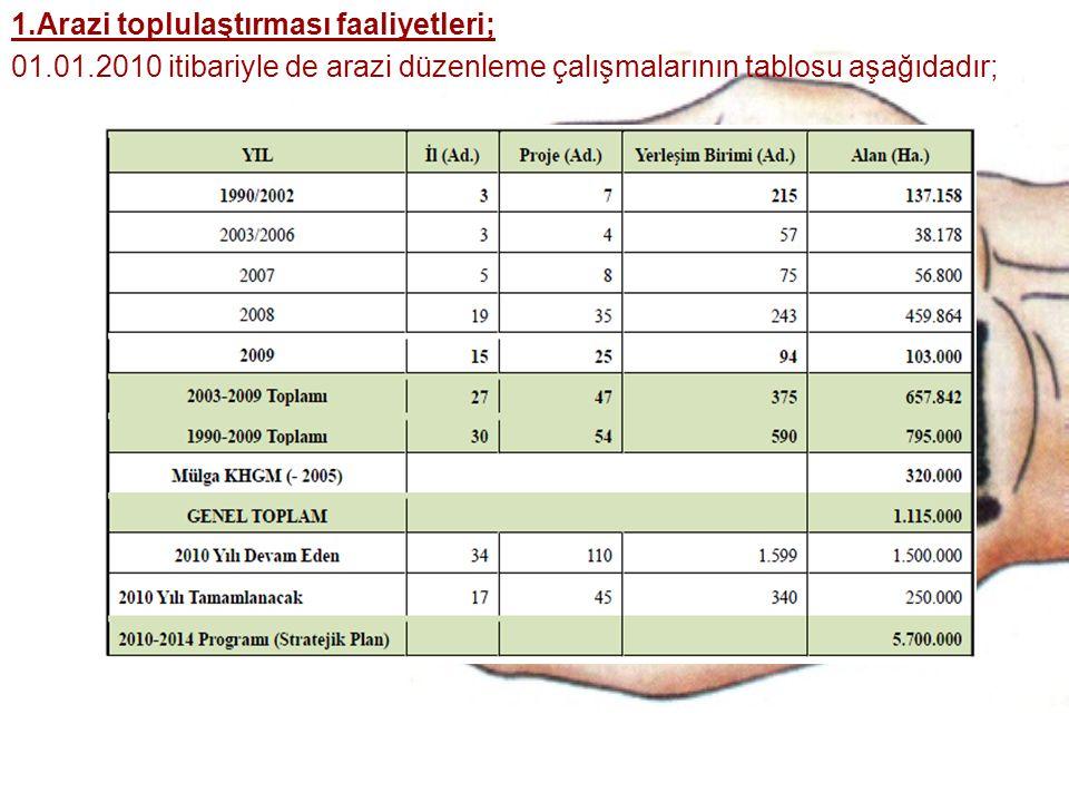 1.Arazi toplulaştırması faaliyetleri; 01.01.2010 itibariyle de arazi düzenleme çalışmalarının tablosu aşağıdadır;