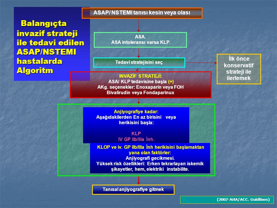 Balangıçta invazif strateji ile tedavi edilen ASAP/NSTEMI hastalarda Algoritm Balangıçta invazif strateji ile tedavi edilen ASAP/NSTEMI hastalarda Algoritm Tanısal anjiyografiye gitmek ASA.