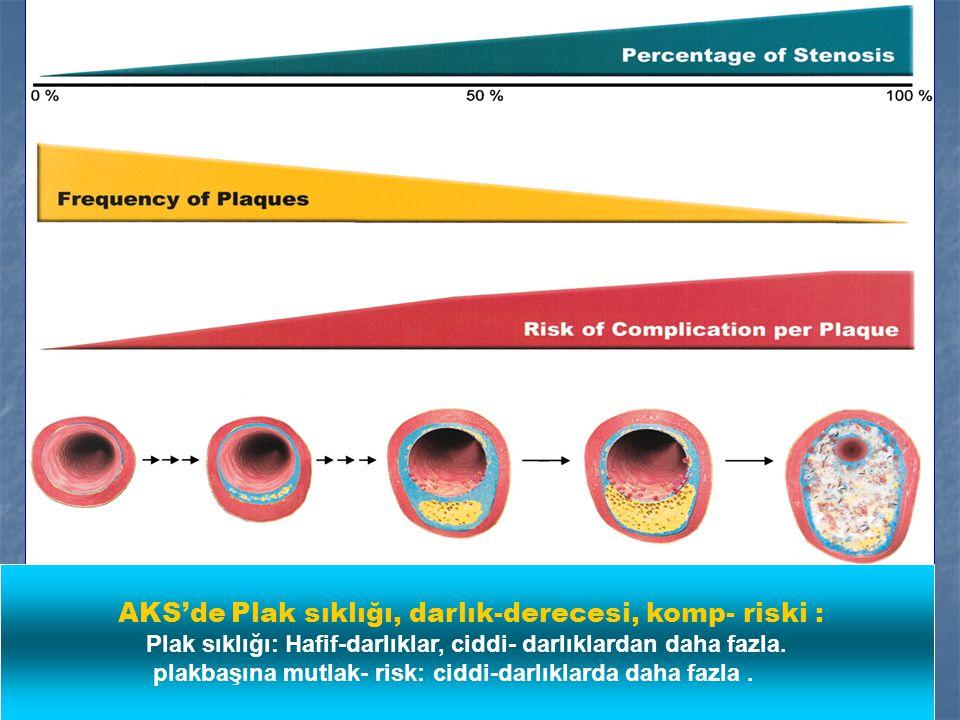 AKS'de Plak sıklığı, darlık-derecesi, komp- riski : Plak sıklığı: Hafif-darlıklar, ciddi- darlıklardan daha fazla.