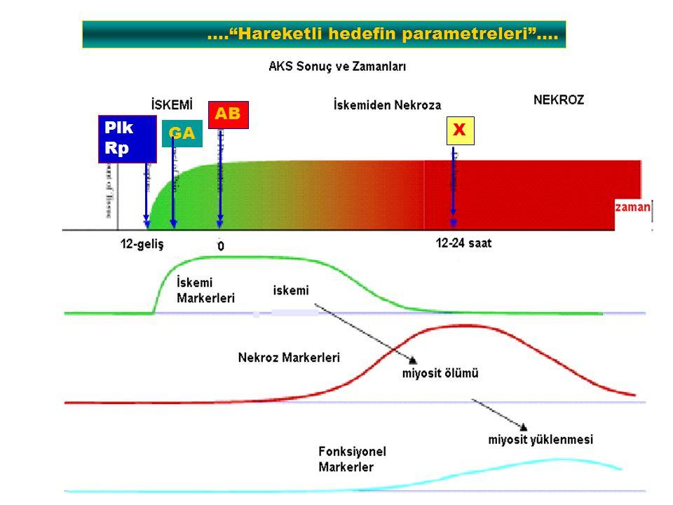 …. Hareketli hedefin parametreleri …. Plk Rp GA AB X