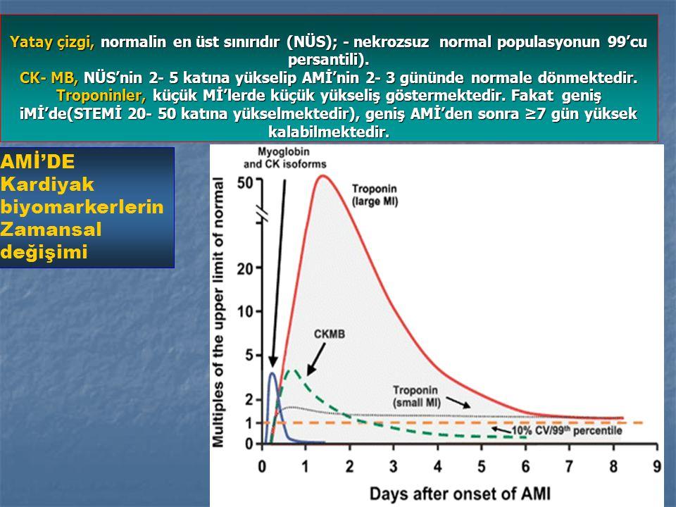 STEMİDE KAÇIRILMIŞ REPERFÜZYON FIRSATLARI: Rep tdvisi dvi %'si/gecikme; Rep modeli mortalitesi ().<2st optimal rep göre ölüm fazlası/10,000.