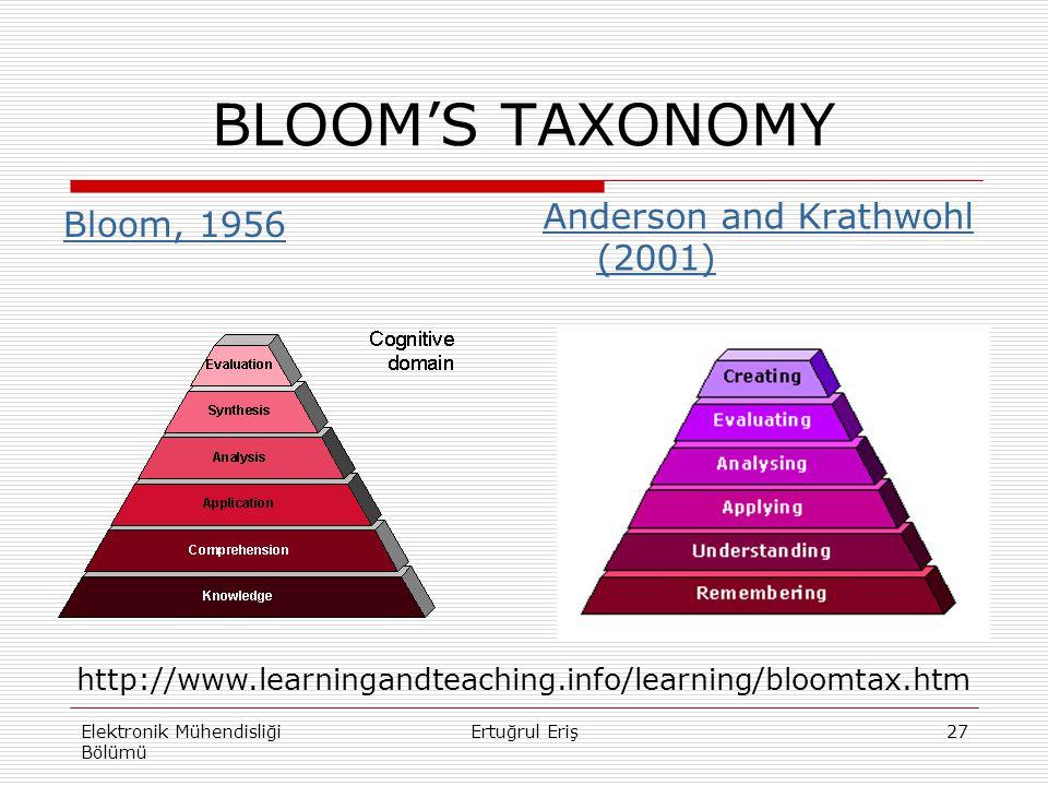 BLOOM'S TAXONOMY Bloom, 1956 Anderson and Krathwohl (2001) Elektronik Mühendisliği Bölümü Ertuğrul Eriş27 http://www.learningandteaching.info/learning