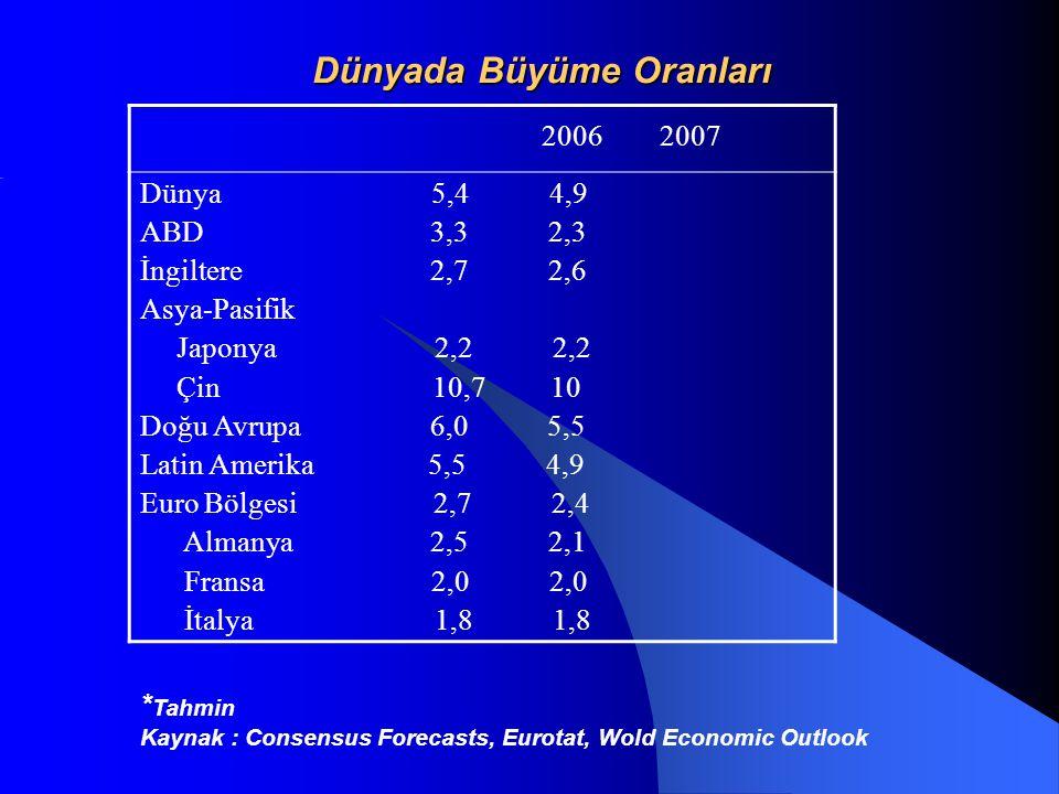 Dünyada Büyüme Oranları 2006 2007 Dünya 5,4 4,9 ABD 3,3 2,3 İngiltere 2,7 2,6 Asya-Pasifik Japonya 2,2 2,2 Çin 10,7 10 Doğu Avrupa 6,0 5,5 Latin Amerika 5,5 4,9 Euro Bölgesi 2,7 2,4 Almanya 2,5 2,1 Fransa 2,0 2,0 İtalya 1,8 1,8 * Tahmin Kaynak : Consensus Forecasts, Eurotat, Wold Economic Outlook