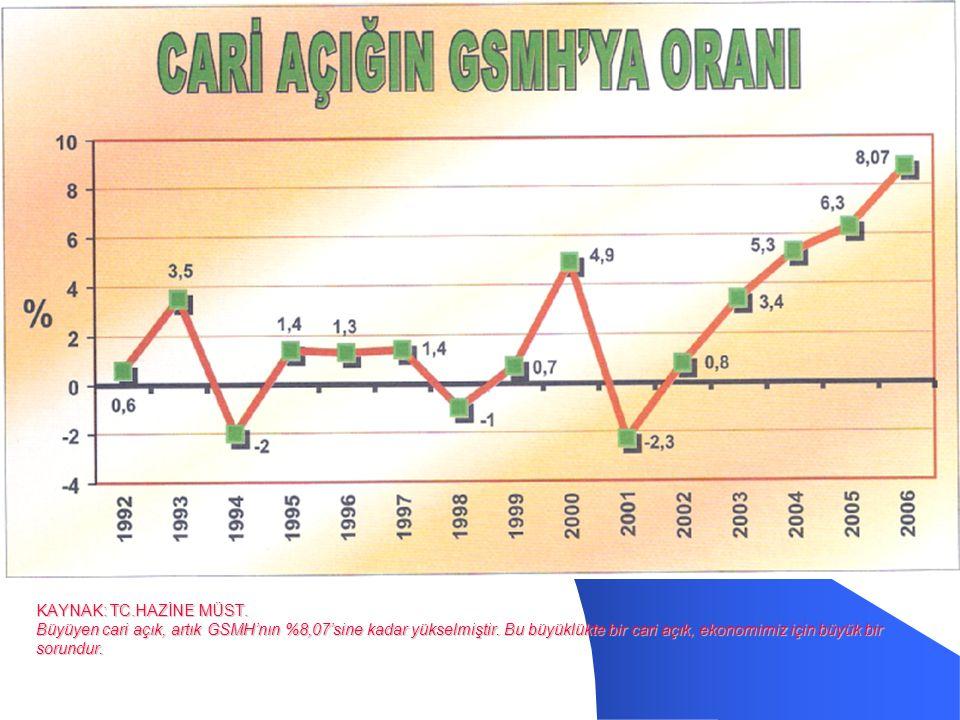 KAYNAK: TC.HAZİNE MÜST.Büyüyen cari açık, artık GSMH'nın %8,07'sine kadar yükselmiştir.
