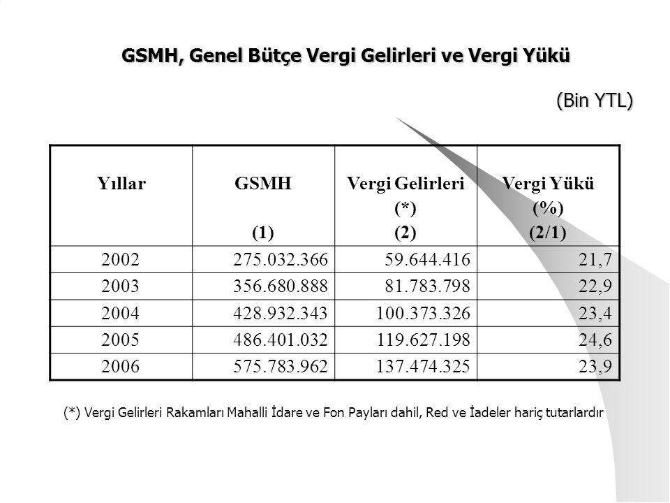 GSMH, Genel Bütçe Vergi Gelirleri ve Vergi Yükü (Bin YTL) GSMH, Genel Bütçe Vergi Gelirleri ve Vergi Yükü (Bin YTL) YıllarGSMH (1) Vergi Gelirleri (*) (2) Vergi Yükü (%) (2/1) 2002275.032.36659.644.41621,7 2003356.680.88881.783.79822,9 2004428.932.343100.373.32623,4 2005486.401.032119.627.19824,6 2006575.783.962137.474.32523,9 (*) Vergi Gelirleri Rakamları Mahalli İdare ve Fon Payları dahil, Red ve İadeler hariç tutarlardır