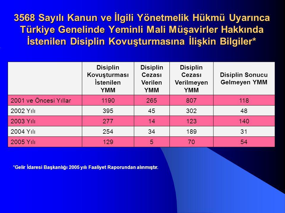 Disiplin Kovuşturması İstenilen YMM Disiplin Cezası Verilen YMM Disiplin Cezası Verilmeyen YMM Disiplin Sonucu Gelmeyen YMM 2001 ve Öncesi Yıllar1190265807118 2002 Yılı3954530248 2003 Yılı27714123140 2004 Yılı2543418931 2005 Yılı12957054 3568 Sayılı Kanun ve İlgili Yönetmelik Hükmü Uyarınca Türkiye Genelinde Yeminli Mali Müşavirler Hakkında İstenilen Disiplin Kovuşturmasına İlişkin Bilgiler* *Gelir İdaresi Başkanlığı 2005 yılı Faaliyet Raporundan alınmıştır.