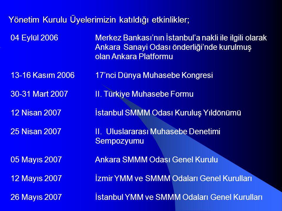 Yönetim Kurulu Üyelerimizin katıldığı etkinlikler; 04 Eylül 2006Merkez Bankası'nın İstanbul'a nakli ile ilgili olarak Ankara Sanayi Odası önderliği'nde kurulmuş olan Ankara Platformu 13-16 Kasım 200617'nci Dünya Muhasebe Kongresi 30-31 Mart 2007II.