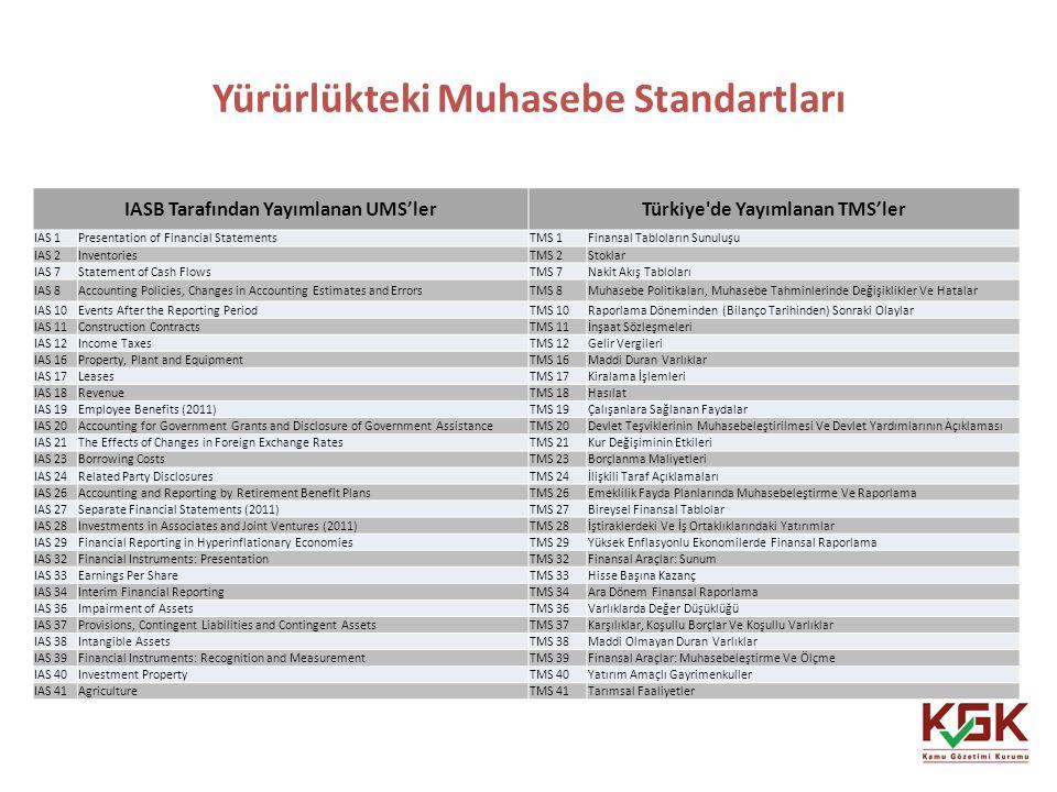 Yürürlükteki Muhasebe Standartları 30 IASB Tarafından Yayımlanan UMS'lerTürkiye'de Yayımlanan TMS'ler IAS 1Presentation of Financial StatementsTMS 1Fi