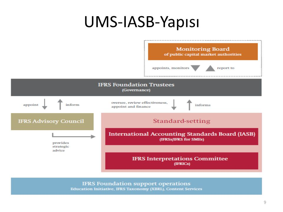 Yürürlükteki Muhasebe Standartları 30 IASB Tarafından Yayımlanan UMS'lerTürkiye de Yayımlanan TMS'ler IAS 1Presentation of Financial StatementsTMS 1Finansal Tabloların Sunuluşu IAS 2InventoriesTMS 2Stoklar IAS 7Statement of Cash FlowsTMS 7Nakit Akış Tabloları IAS 8Accounting Policies, Changes in Accounting Estimates and ErrorsTMS 8Muhasebe Politikaları, Muhasebe Tahminlerinde Değişiklikler Ve Hatalar IAS 10Events After the Reporting PeriodTMS 10Raporlama Döneminden (Bilanço Tarihinden) Sonraki Olaylar IAS 11Construction ContractsTMS 11İnşaat Sözleşmeleri IAS 12Income TaxesTMS 12Gelir Vergileri IAS 16Property, Plant and EquipmentTMS 16Maddi Duran Varlıklar IAS 17LeasesTMS 17Kiralama İşlemleri IAS 18RevenueTMS 18Hasılat IAS 19Employee Benefits (2011)TMS 19Çalışanlara Sağlanan Faydalar IAS 20Accounting for Government Grants and Disclosure of Government AssistanceTMS 20Devlet Teşviklerinin Muhasebeleştirilmesi Ve Devlet Yardımlarının Açıklaması IAS 21The Effects of Changes in Foreign Exchange RatesTMS 21Kur Değişiminin Etkileri IAS 23Borrowing CostsTMS 23Borçlanma Maliyetleri IAS 24Related Party DisclosuresTMS 24İlişkili Taraf Açıklamaları IAS 26Accounting and Reporting by Retirement Benefit PlansTMS 26Emeklilik Fayda Planlarında Muhasebeleştirme Ve Raporlama IAS 27Separate Financial Statements (2011)TMS 27Bireysel Finansal Tablolar IAS 28Investments in Associates and Joint Ventures (2011)TMS 28İştiraklerdeki Ve İş Ortaklıklarındaki Yatırımlar IAS 29Financial Reporting in Hyperinflationary EconomiesTMS 29Yüksek Enflasyonlu Ekonomilerde Finansal Raporlama IAS 32Financial Instruments: PresentationTMS 32Finansal Araçlar: Sunum IAS 33Earnings Per ShareTMS 33Hisse Başına Kazanç IAS 34Interim Financial ReportingTMS 34Ara Dönem Finansal Raporlama IAS 36Impairment of AssetsTMS 36Varlıklarda Değer Düşüklüğü IAS 37Provisions, Contingent Liabilities and Contingent AssetsTMS 37Karşılıklar, Koşullu Borçlar Ve Koşullu Varlıklar IAS 38Intangible AssetsTMS 38Maddi Olmayan Duran Varlıkl