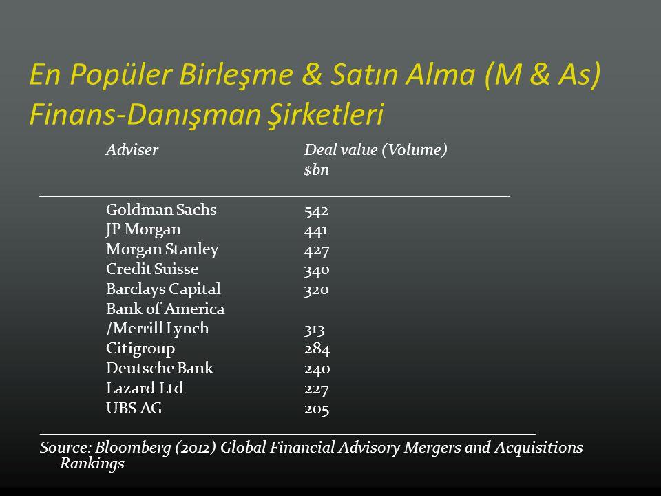 En Popüler Birleşme & Satın Alma (M & As) Finans-Danışman Şirketleri Adviser Deal value (Volume) $bn _________________________________________________