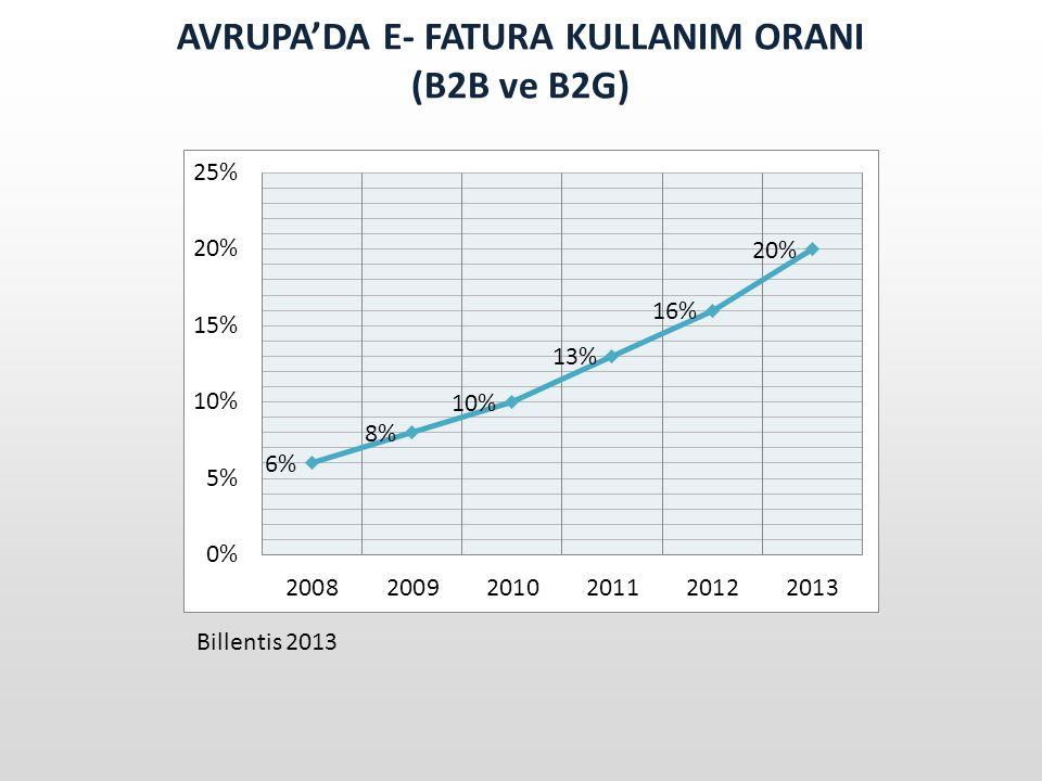 AVRUPA'DA E- FATURA KULLANIM ORANI (B2B ve B2G) Billentis 2013