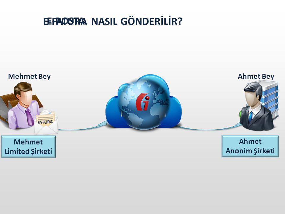 MAL TESLİMİ SATICI ALICI Mehmet Limited Şirketi Ahmet Anonim Şirketi GELENEKSEL FATURALAŞMA SÜRECİ MAL TESLİMİ VE FATURA GÖNDERİMİ FATURA