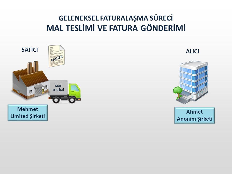 Entegrasyon E-FATURA UYGULAMASINDAN FAYDALANMA YÖNTEMLERİ Özel Entegrasyon e – Fatura Portal