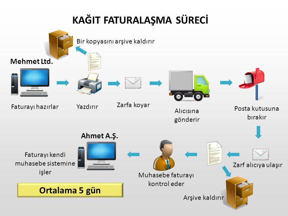 Entegrasyon Özel Entegrasyon e – Fatura Portal Web uygulaması Temel fonksiyonlar E-imza/mali mühür Gönderme ve Alma Arşivleme Küçük işletmeler için uygun e – Fatura Portal