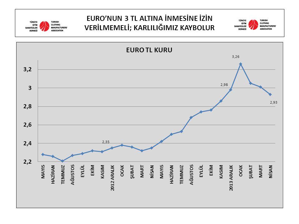 EURO'NUN 3 TL ALTINA İNMESİNE İZİN VERİLMEMELİ; KARLILIĞIMIZ KAYBOLUR