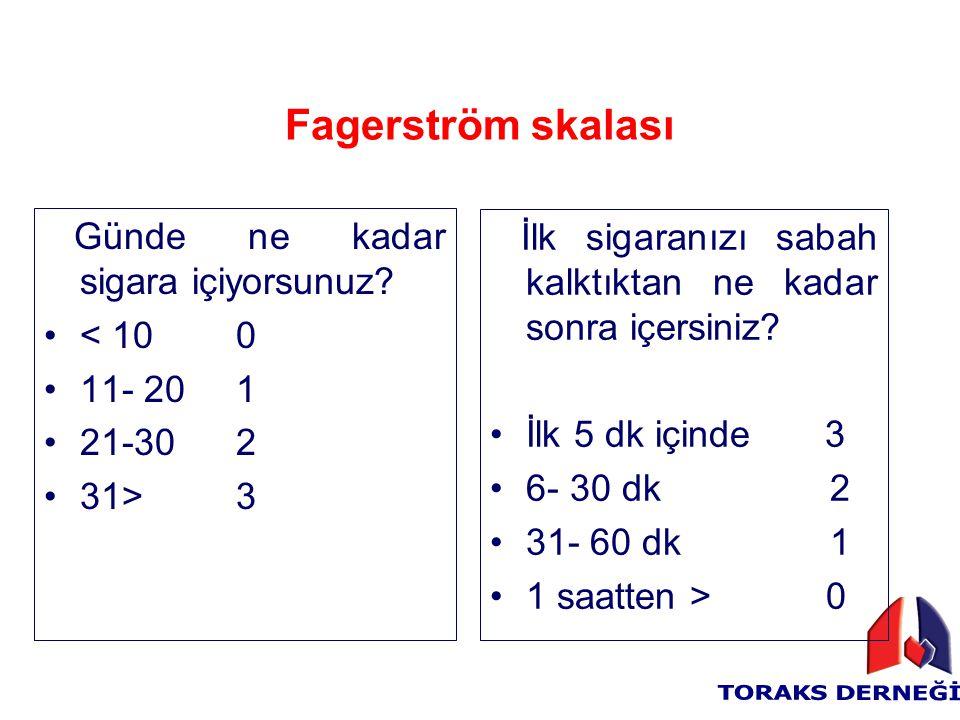 Fagerström skalası Günde ne kadar sigara içiyorsunuz? < 100 11- 201 21-302 31> 3 İlk sigaranızı sabah kalktıktan ne kadar sonra içersiniz? İlk 5 dk iç