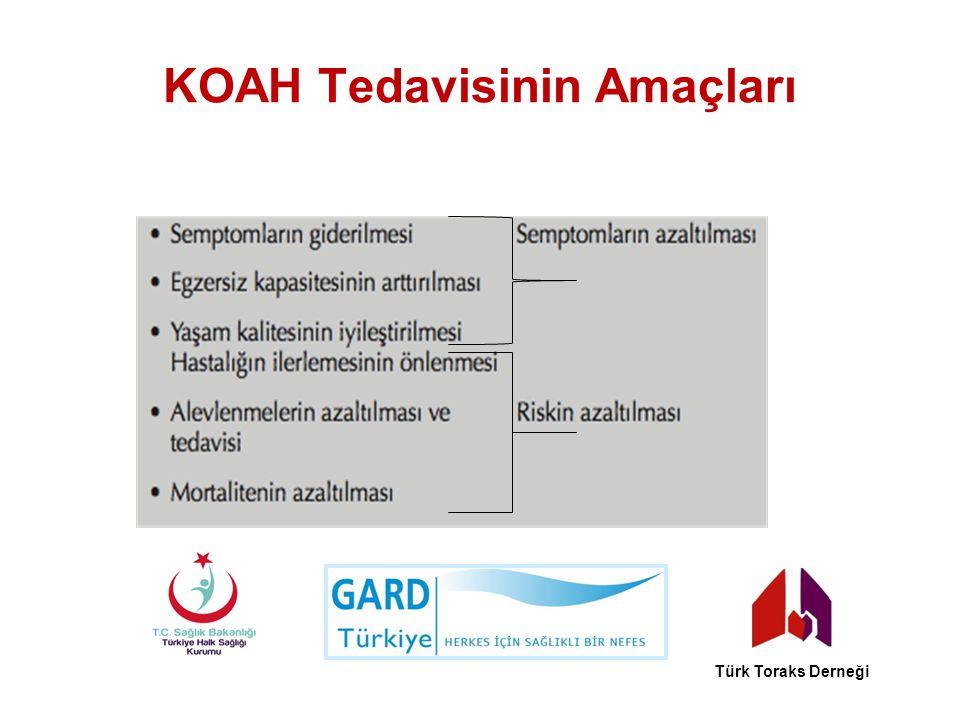 KOAH Tedavisinin Amaçları Türk Toraks Derneği