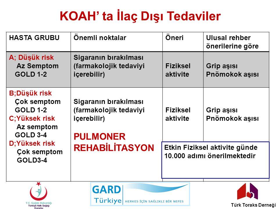 KOAH' ta İlaç Dışı Tedaviler HASTA GRUBUÖnemli noktalarÖneriUlusal rehber önerilerine göre A; Düşük risk Az Semptom GOLD 1-2 Sigaranın bırakılması (fa
