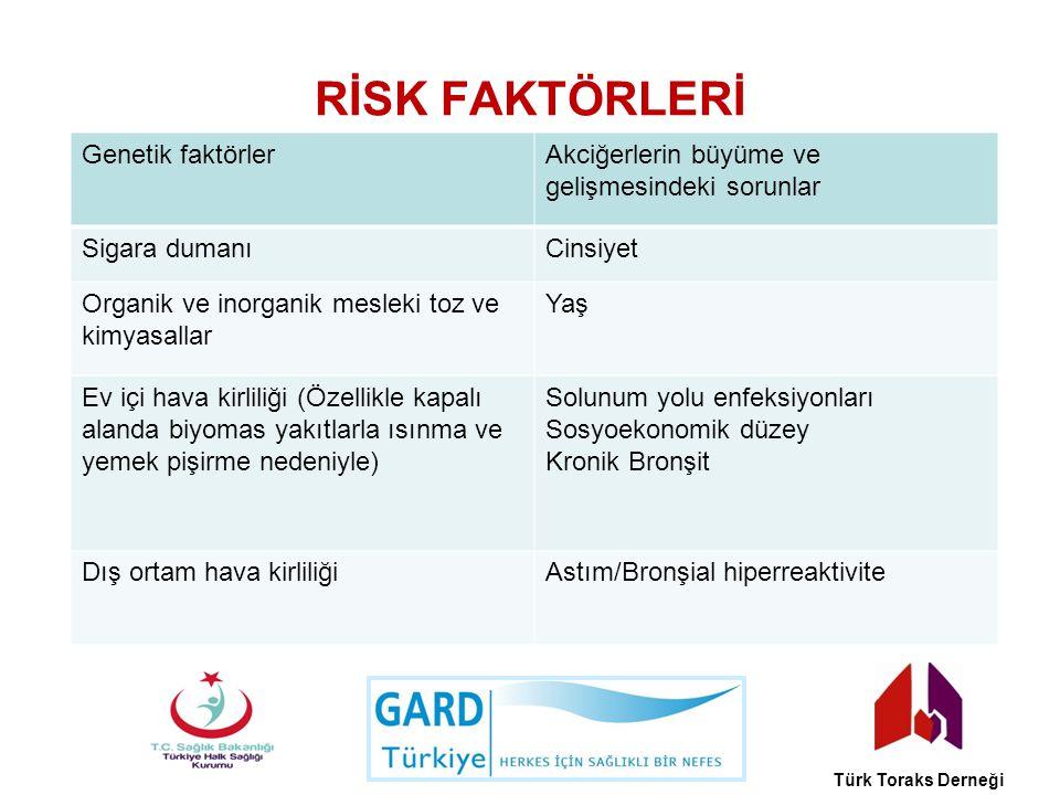 RİSK FAKTÖRLERİ Türk Toraks Derneği Genetik faktörlerAkciğerlerin büyüme ve gelişmesindeki sorunlar Sigara dumanıCinsiyet Organik ve inorganik mesleki