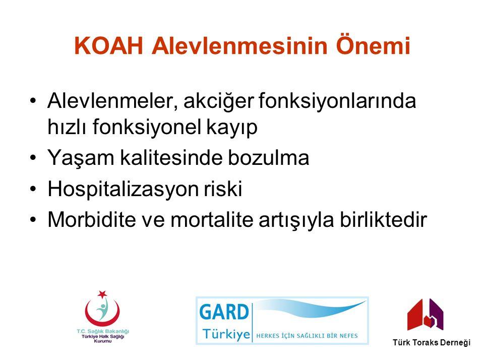KOAH Alevlenmesinin Önemi Alevlenmeler, akciğer fonksiyonlarında hızlı fonksiyonel kayıp Yaşam kalitesinde bozulma Hospitalizasyon riski Morbidite ve
