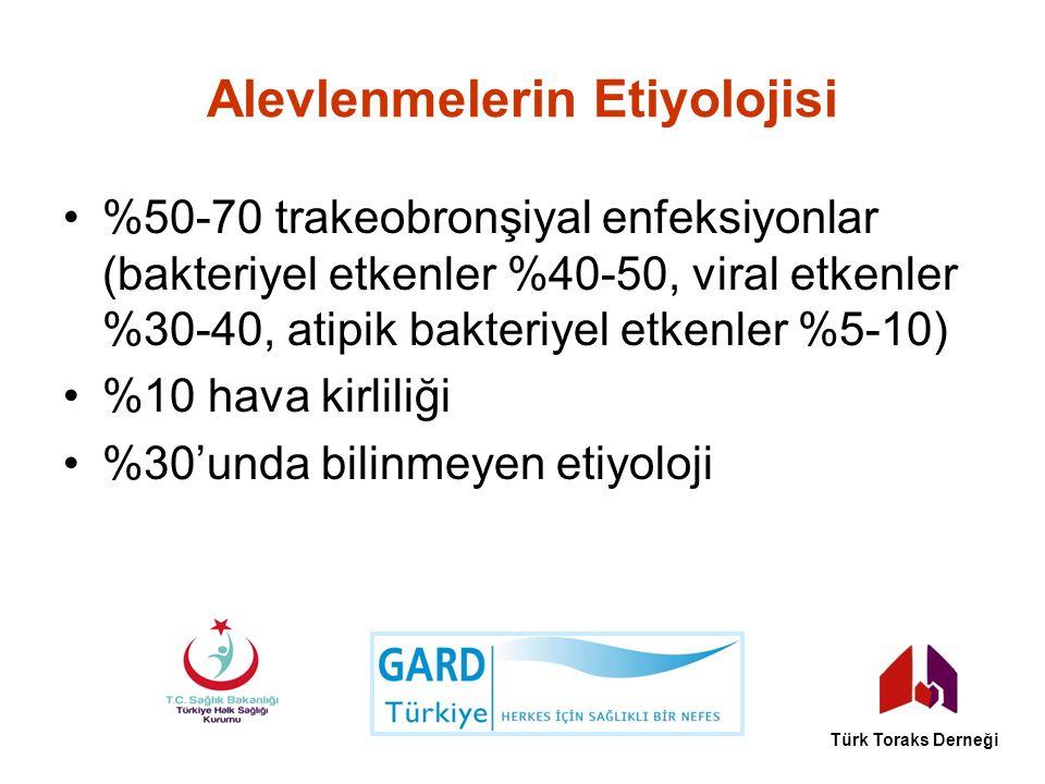 Alevlenmelerin Etiyolojisi %50-70 trakeobronşiyal enfeksiyonlar (bakteriyel etkenler %40-50, viral etkenler %30-40, atipik bakteriyel etkenler %5-10)