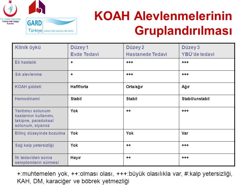 KOAH Alevlenmelerinin Gruplandırılması Klinik öyküDüzey 1 Evde Tedavi Düzey 2 Hastanede Tedavi Düzey 3 YBÜ'de tedavi Ek hastalık++++ Sık alevlenme++++