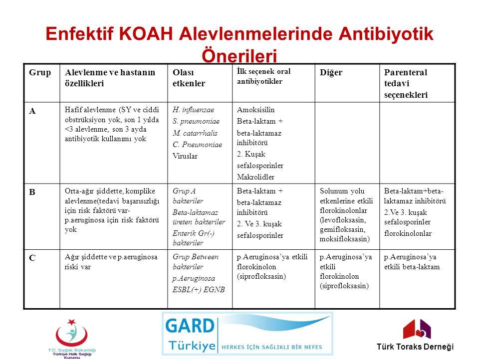 Enfektif KOAH Alevlenmelerinde Antibiyotik Önerileri GrupAlevlenme ve hastanın özellikleri Olası etkenler İlk seçenek oral antibiyotikler DiğerParente