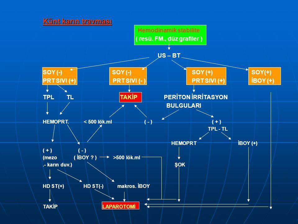 Künt karın travması Hemodinamik stabilite ( resü.
