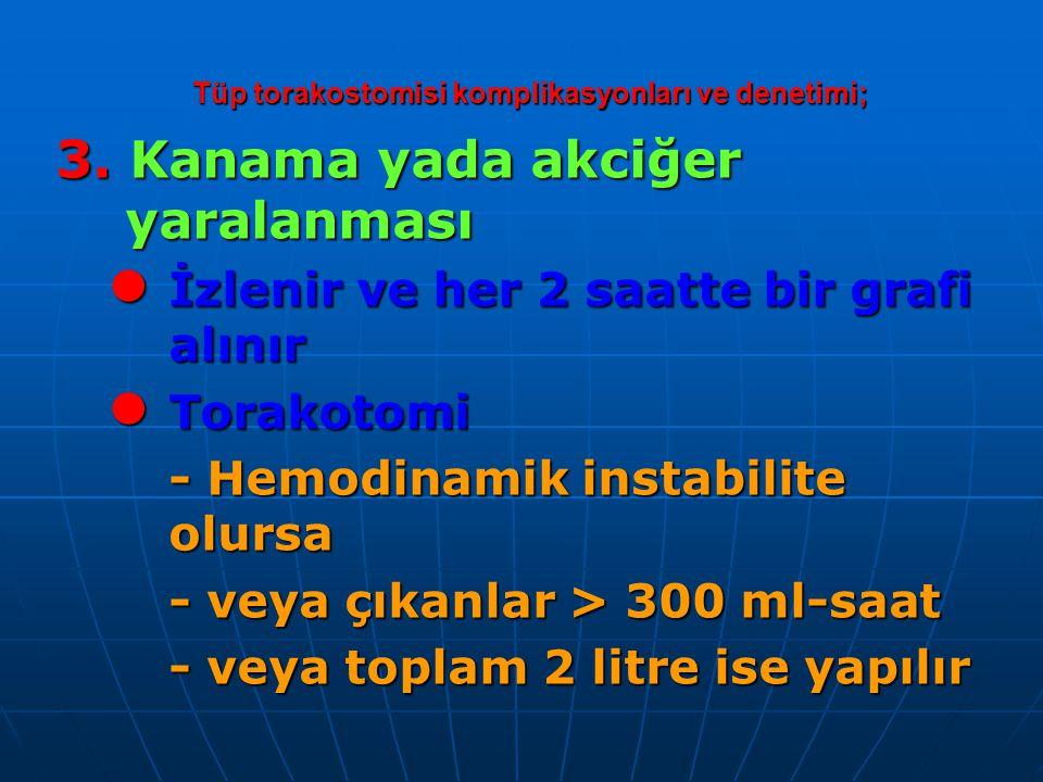 Tüp torakostomisi komplikasyonları ve denetimi; 3.
