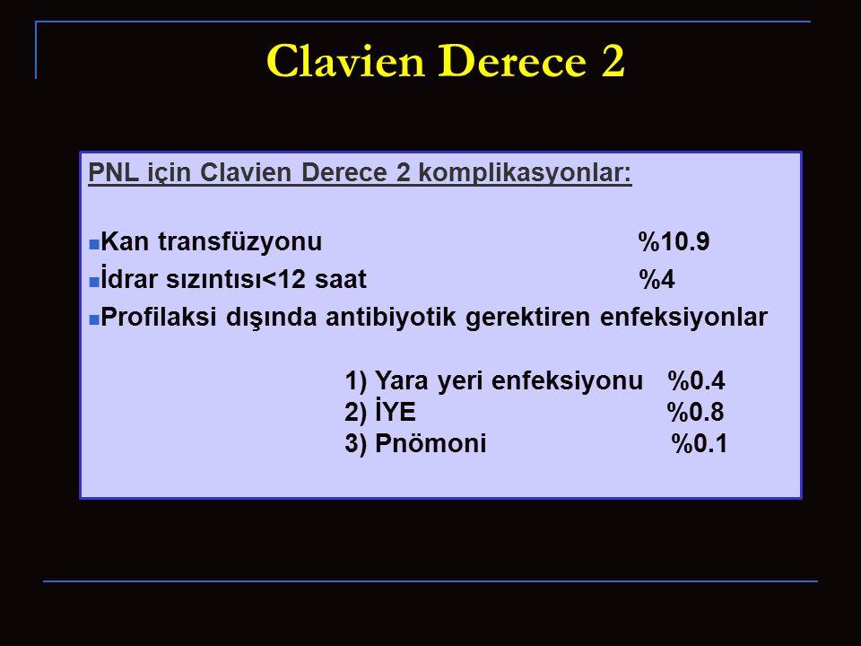 Clavien Derece 2 PNL için Clavien Derece 2 komplikasyonlar: Kan transfüzyonu %10.9 İdrar sızıntısı<12 saat %4 Profilaksi dışında antibiyotik gerektiren enfeksiyonlar 1) Yara yeri enfeksiyonu %0.4 2) İYE %0.8 3) Pnömoni %0.1