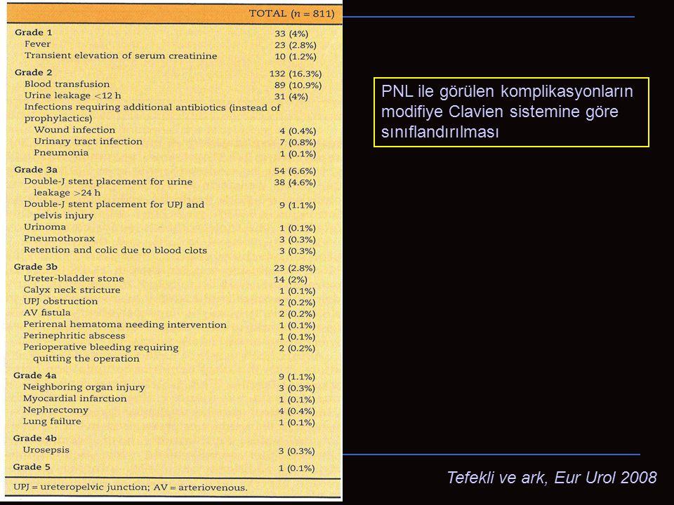 Clavien Derece 3B Üreter-mesane taşı %2 Kaliks boyun darlığı %0.1 UPJ darlığı %0.2 AV fistül %0.2 Müdahale gerektiren perirenal hematom %0.1 Perinefritik abse %0.1 Operasyonu sonlandırmayı gerektiren peroperatif kanama %0.2 Tanım: Genel anestezi altındaki müdahaleler