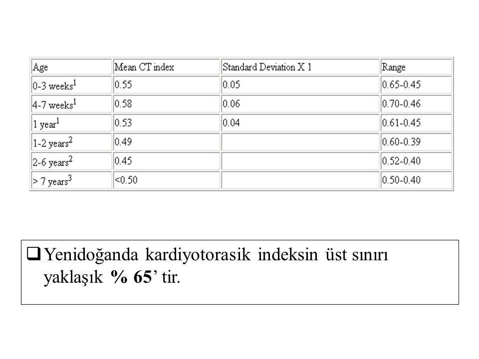  Yenidoğanda kardiyotorasik indeksin üst sınırı yaklaşık % 65' tir.