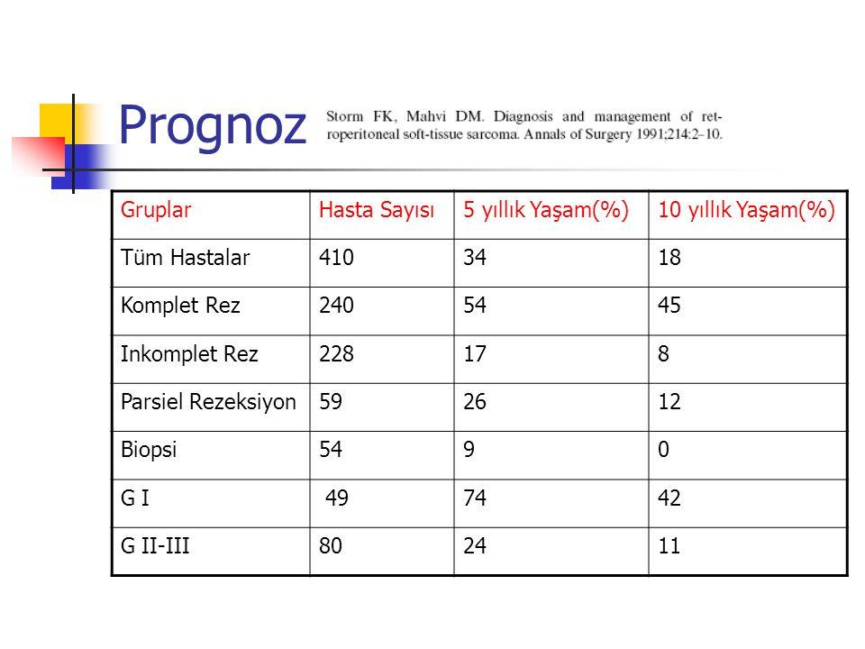 Prognoz GruplarHasta Sayısı5 yıllık Yaşam(%)10 yıllık Yaşam(%) Tüm Hastalar4103418 Komplet Rez2405445 Inkomplet Rez228178 Parsiel Rezeksiyon592612 Bio