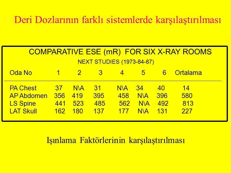 Toraks Spine AP (Havada 1 mGy giriş dozu için) Örnek Tablo ORGANmm AL 60 KVP 70 KVP 80 KVP 90 KVP......