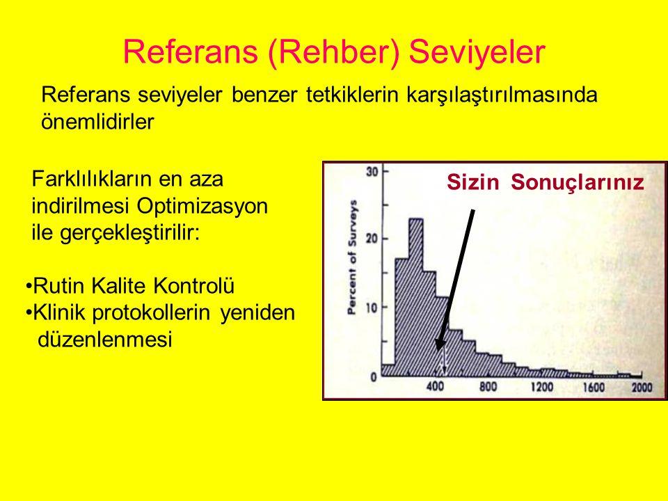 İyon Odası ODM OHM Hasta Deri Dozunun Tüp Çıkışından Ölçülmesi HGD = HK x GSF x (ODM / OHM) 2 x μ d / μ h HK : Hava Kerma (mGy) (ODM / OHM) 2 : Ters Kare düzeltme faktörü μ d / μ h = 1.06 (Doku ve hava kütle azalım katsayıları oranı)