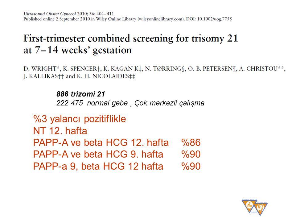 %3 yalancı pozitiflikle NT 12. hafta PAPP-A ve beta HCG 12. hafta %86 PAPP-A ve beta HCG 9. hafta %90 PAPP-a 9, beta HCG 12 hafta %90 886 trizomi 21 2