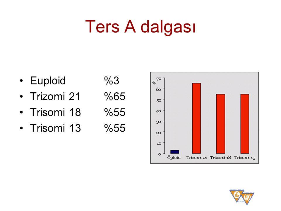 Ters A dalgası Euploid %3 Trizomi 21 %65 Trisomi 18 %55 Trisomi 13 %55