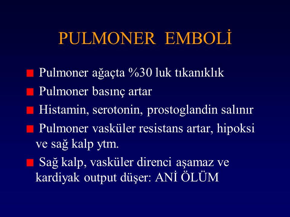 PULMONER EMBOLİ Pulmoner ağaçta %30 luk tıkanıklık Pulmoner basınç artar Histamin, serotonin, prostoglandin salınır Pulmoner vasküler resistans artar,