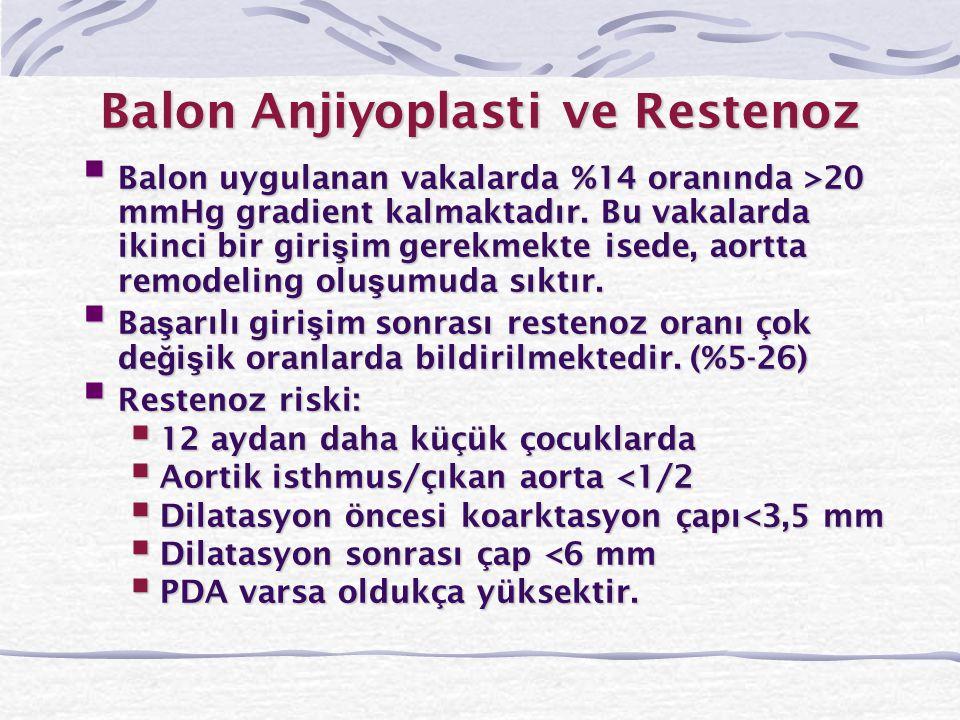 Balon Anjiyoplasti ve Restenoz  Balon uygulanan vakalarda %14 oranında >20 mmHg gradient kalmaktadır. Bu vakalarda ikinci bir giri ş im gerekmekte is
