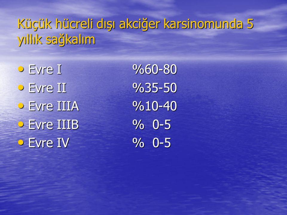 Küçük hücreli dışı akciğer karsinomunda 5 yıllık sağkalım Evre I%60-80 Evre I%60-80 Evre II%35-50 Evre II%35-50 Evre IIIA%10-40 Evre IIIA%10-40 Evre I