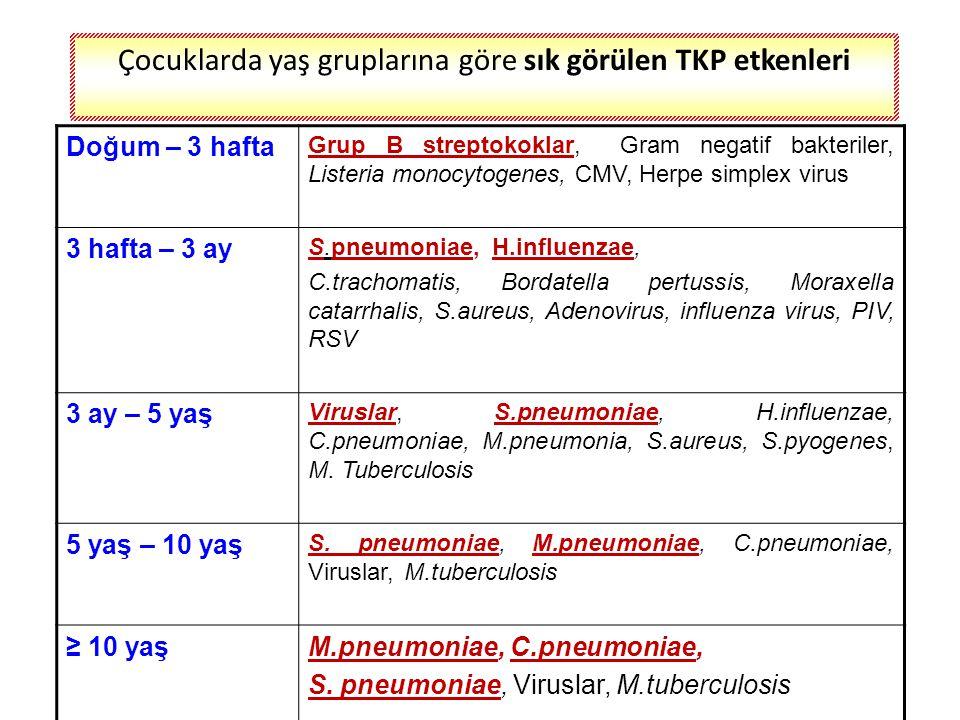 Çocukluk çağı TKP'lerinin sık görülen nedenleri Viruslar RSV Parainfluenza tip 1, 2 ve 3 Influenza A, B Adenovirus Rinovirus Kızamık virusu Bakteriler S.