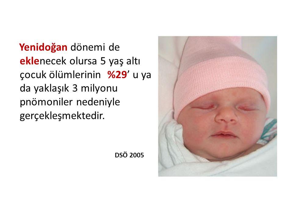 5 yaş altında, her yıl 10.5 milyon çocuk ölümünün, %19'undan pnömoniler sorumlu DSÖ 2005