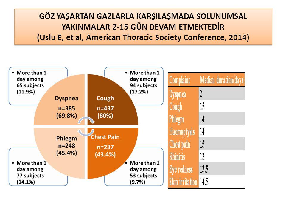 GÖZ YAŞARTAN GAZLARLA KARŞILAŞMADA SOLUNUMSAL YAKINMALAR 2-15 GÜN DEVAM ETMEKTEDİR (Uslu E, et al, American Thoracic Society Conference, 2014)