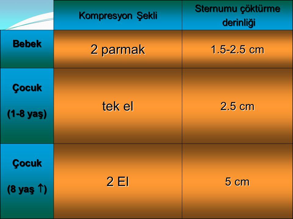 Kompresyon Şekli Sternumu çöktürme derinliği derinliği Bebek 2 parmak 1.5-2.5 cm Çocuk (1-8 yaş) tek el 2.5 cm Çocuk (8 yaş  ) 2 El 5 cm