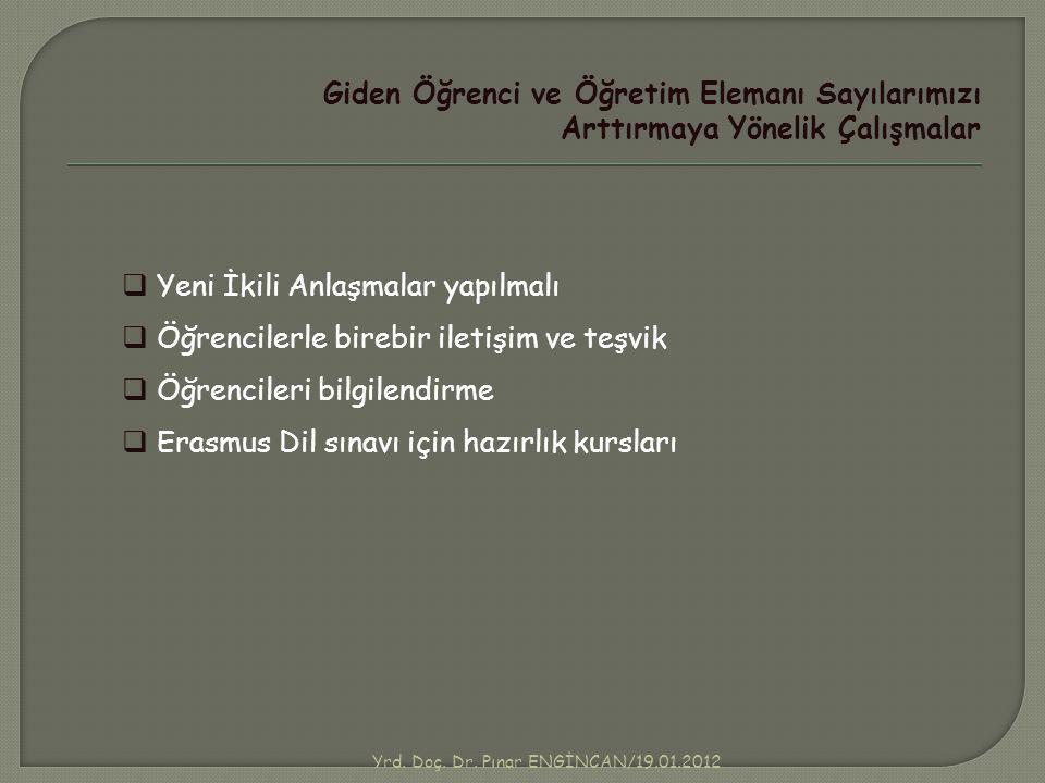 Yrd. Doç. Dr. Pınar ENGİNCAN/19.01.2012 Giden Öğrenci ve Öğretim Elemanı Sayılarımızı Arttırmaya Yönelik Çalışmalar  Yeni İkili Anlaşmalar yapılmalı