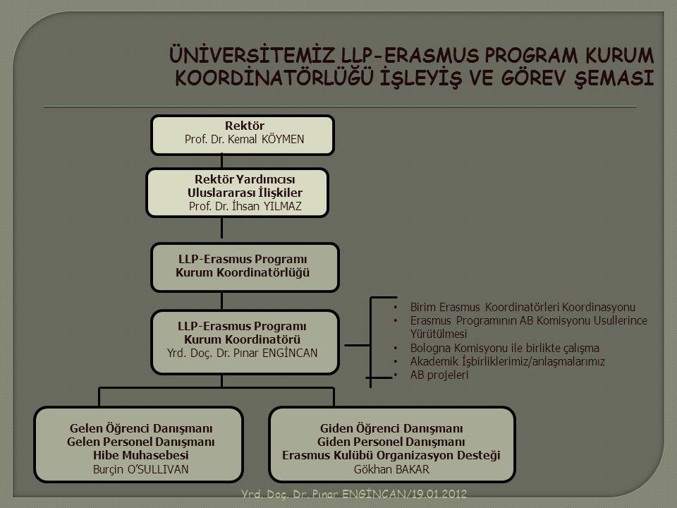 LLP-Erasmus Kurum Koordinatörlüğü Bünyesinde Arşivlenmiş Olan Gelen/giden Öğrenci Dosyalarında Tespit Edilmiş Eksiklerin Tamamlanması ile İlgili Çalışmalar