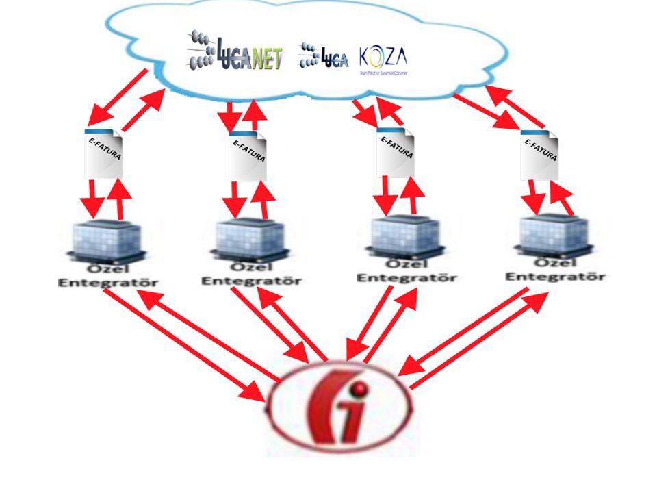 LUCA NET VE LUCA KOZA E- FATURA DOSYA OLUŞTURMA İŞLEM ADIMLARI Firmanın genel e-fatura tanımlamaları ve yöntem seçimi yapılır.