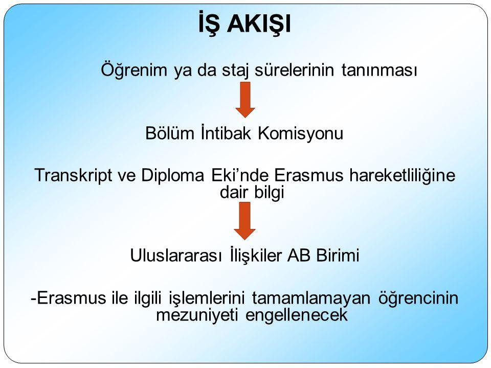 İŞ AKIŞI Öğrenim ya da staj sürelerinin tanınması Bölüm İntibak Komisyonu Transkript ve Diploma Eki'nde Erasmus hareketliliğine dair bilgi Uluslararası İlişkiler AB Birimi -Erasmus ile ilgili işlemlerini tamamlamayan öğrencinin mezuniyeti engellenecek
