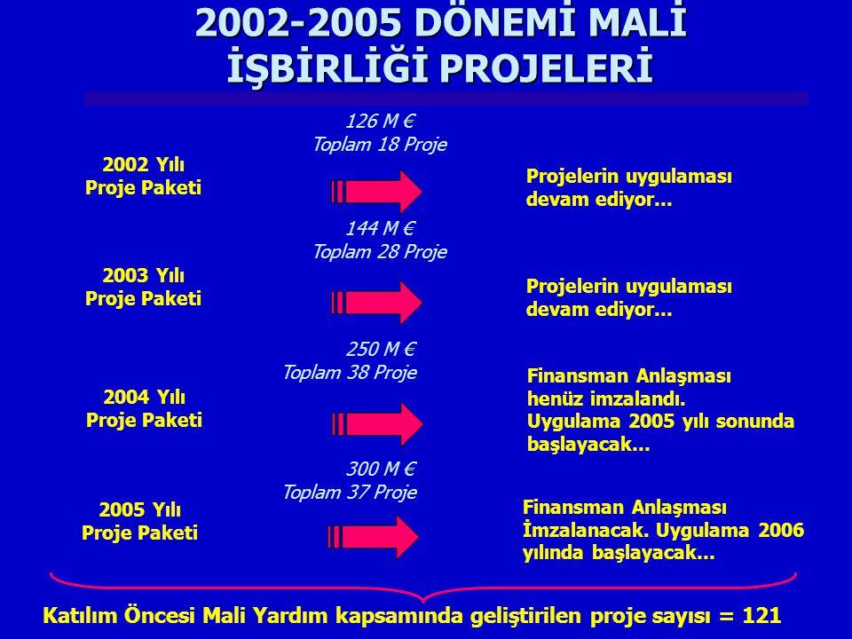 2002-2005 DÖNEMİ MALİ İŞBİRLİĞİ PROJELERİ 2002 Yılı Proje Paketi 126 M € Toplam 18 Proje Projelerin uygulaması devam ediyor… 2003 Yılı Proje Paketi 14
