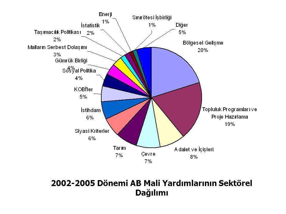 2002-2005 Dönemi AB Mali Yardımlarının Sektörel Dağılımı